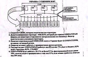Схема конвертационный центр в